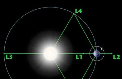 Prikaz planeta u istoj orbiti