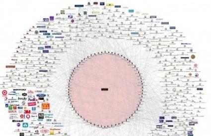 Mreža utjecaja članova grupe Bilderberg