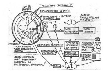 Vremeplov Vadima Chernobrova