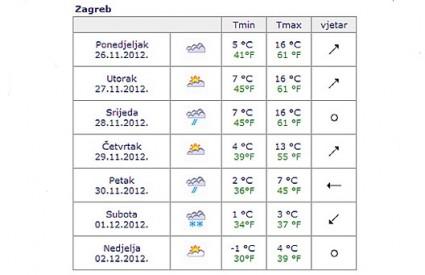Snijeg se očekuje u subotu i nedjelju