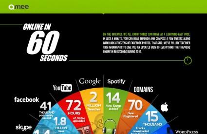 Zanimljiva infografika pokazuje veličinu interneta