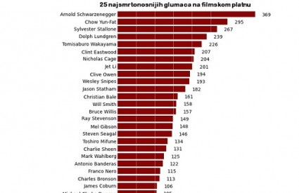 Lista najubojitijih glumaca