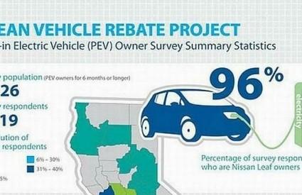 Kalifornija je raj za elektromobile