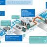 Intel predstavio svoju platformu za Internet of Things