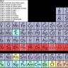 Četiri nova elementa u periodnom sustavu