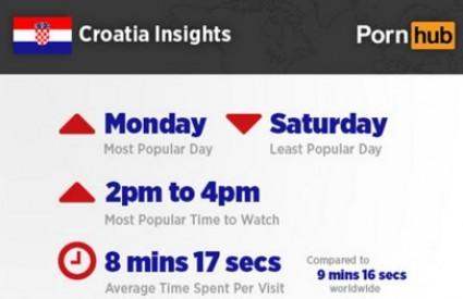 Evo navika Hrvata na PornHubu