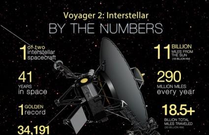Voyager 2 izašao je iz heliosfere