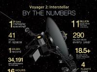 Voyager 2 ušao je u međuzvjezdani prostor