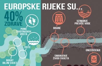 Europske rijeke su u lošem stanju