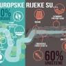 Upravljanje vodama u zemljama članicama EU je neambiciozno i neučinkovito